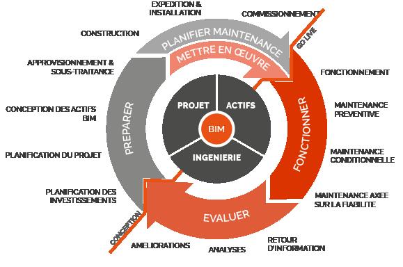 Building Information Modeling - BIM et IFS