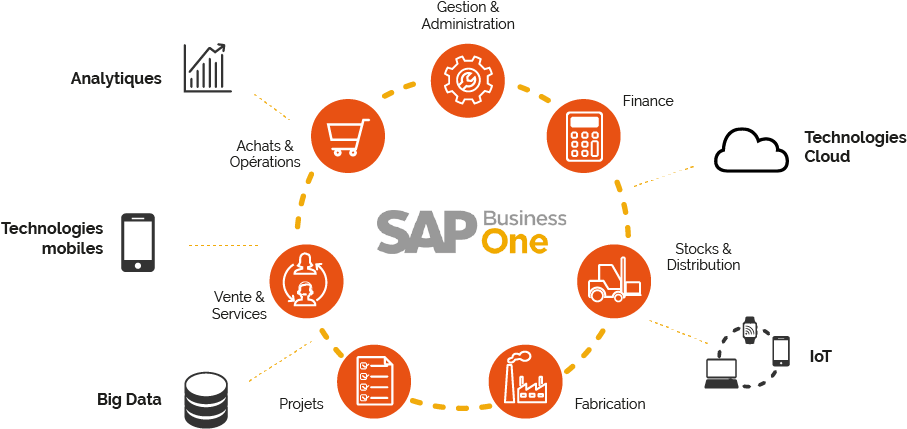 SAP BO une solution digitale