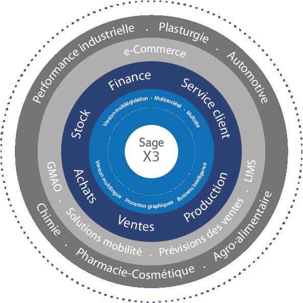 ERP Sage X3 et solutions métier