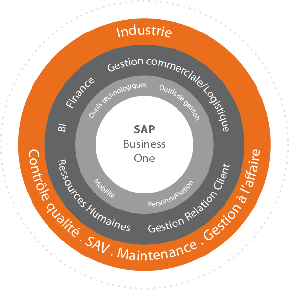 ERP SAP Business One et solutions métiers