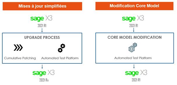Outil de simplification des migrations et mises à jour pour Sage X3